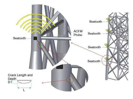 El ACFM de Seatooth es un no-intruso, fácil desplegar la solución inalámbrica de la supervisión de la grieta