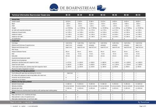 Technical Information Boarncruiser Classic Line