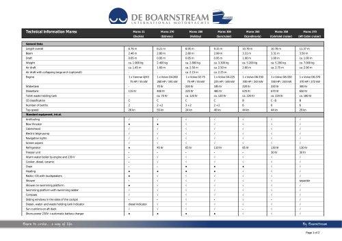 Technical Information Marex