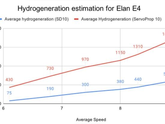 GRÁFICO 1: Predicción de generación de energía de Elan E4