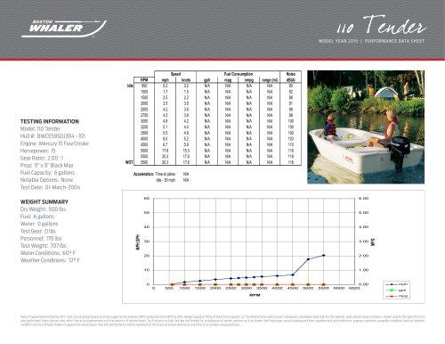 110 tender Performance Data - 2015