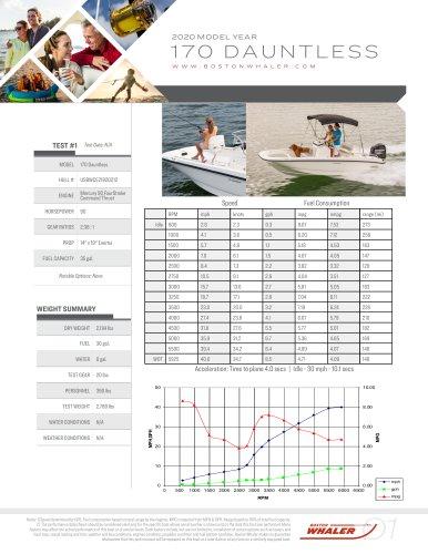 170-DAUNTLESS-2020-PERFORMANCE-DATA