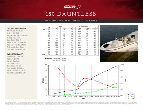 180 DAUNTLESS PERFORMANCE DATA SHEET 2016