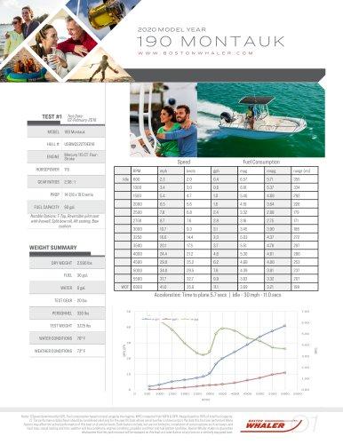 190-MONTAUK-2020-PERFORMANCE-DATA