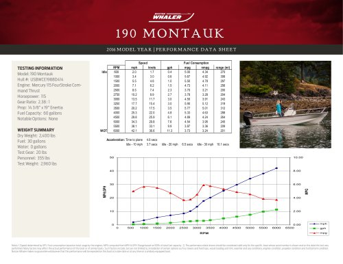 190 MONTAUK PERFORMANCE DATA SHEET 2016