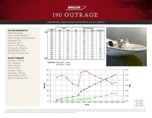 190 OUTRAGE PERFORMANCE DATA SHEET 2016