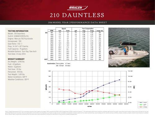 210 DAUNTLESS PERFORMANCE DATA SHEET 2016