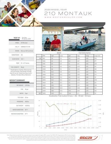 210-MONTAUK-2020-PERFORMANCE-DATA