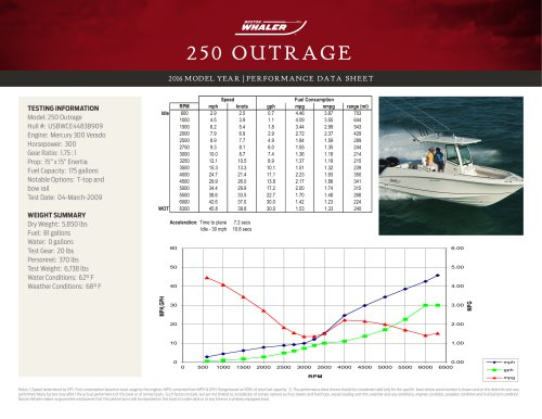 250 OUTRAGE PERFORMANCE DATA SHEET 2016
