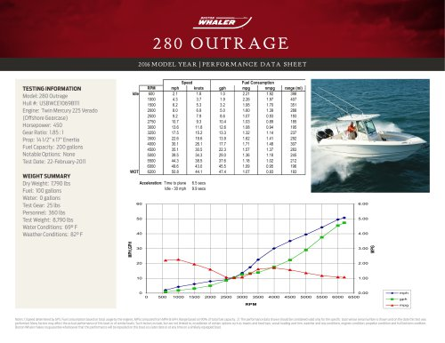 280 OUTRAGE PERFORMANCE DATA SHEET 2016