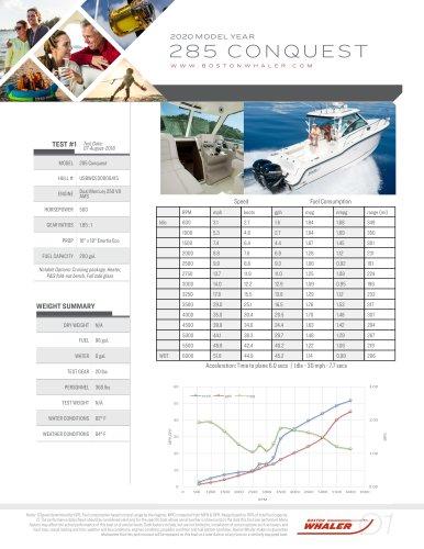 285-CONQUEST-2020-PERFORMANCE-DATA