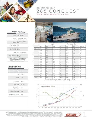 285-CONQUEST-PILOTHOUSE-2020-PERFORMANCE-DATA