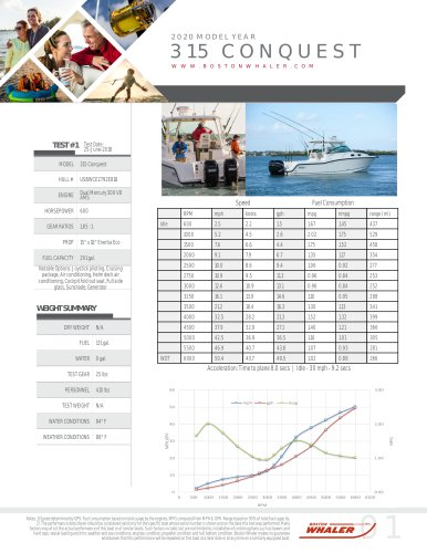 315-CONQUEST-2020-PERFORMANCE-DATA