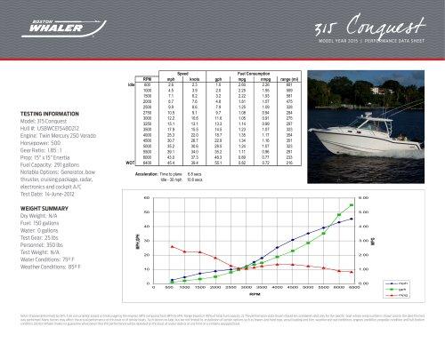 315 Conquest Performance Data - 2015