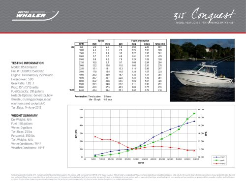 315 Conquest Pilothouse Performance Data - 2015