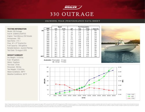 330 OUTRAGE PERFORMANCE DATA SHEET 2016
