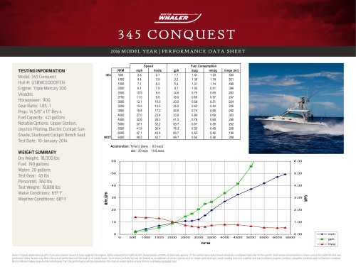 345 CONQUEST PERFORMANCE DATA SHEET 2016