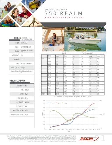 350-REALM-2020-PERFORMANCE-DATA