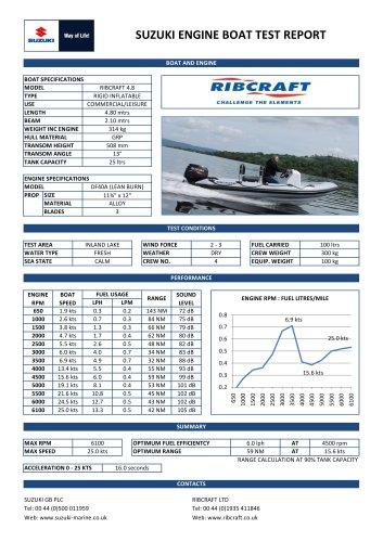 Ribcraft 4.8