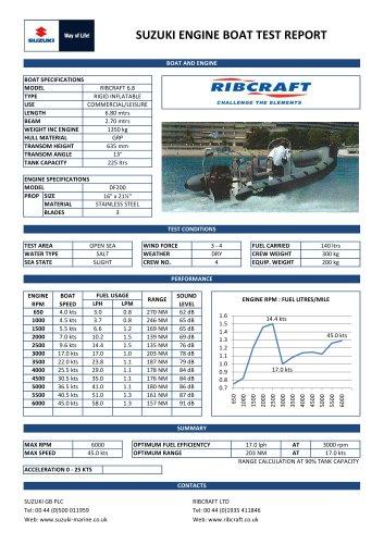 Ribcraft 6.8