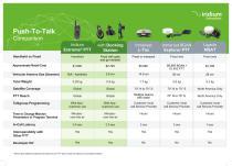 Iridium Push-to-Talk – Comparison Chart