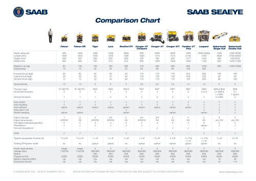 Seaeye ROV Comparison Chart