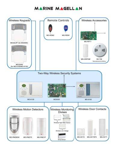 Paradox Marine 2007  Product Catalog